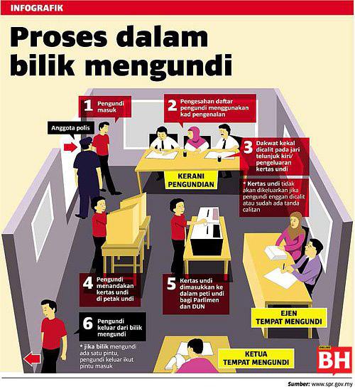 proses dalam bilik mengundi