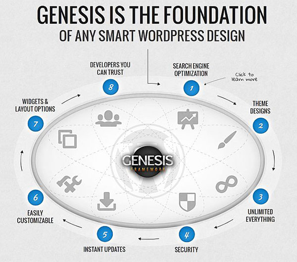 Genesis The Foundation